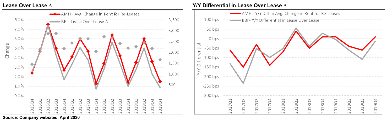 Avg. Change in Rent for Re-Leases