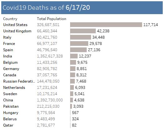Corona virus fatalities for various countries