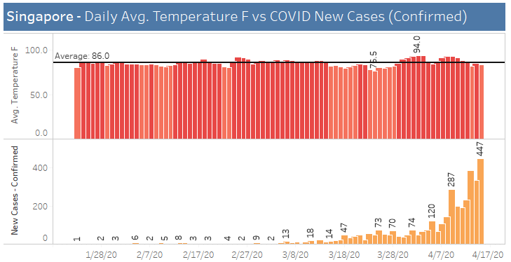 Singapre, Average temperature vs covid cases